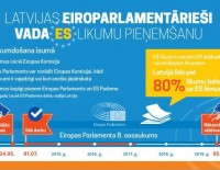 Latvijas deputāti Eiropas Parlamentā