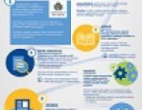 Informācija ES fondu projektu iesniedzējiem